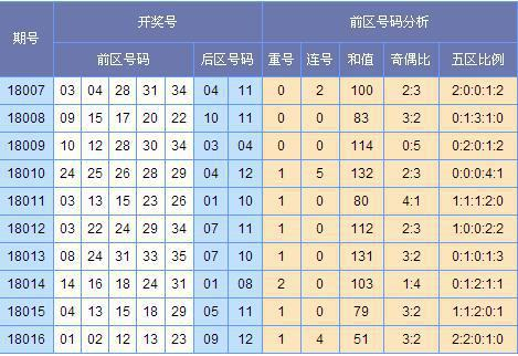 [欧阳彦]大乐透第18017期预测(上期中3+0)