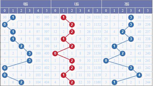 [水上黄昏]大乐透041期012路预测:2路码出号积极