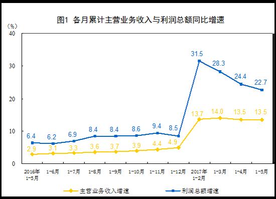 5月规模以上工业企业利润同比增16.7% 增速回升