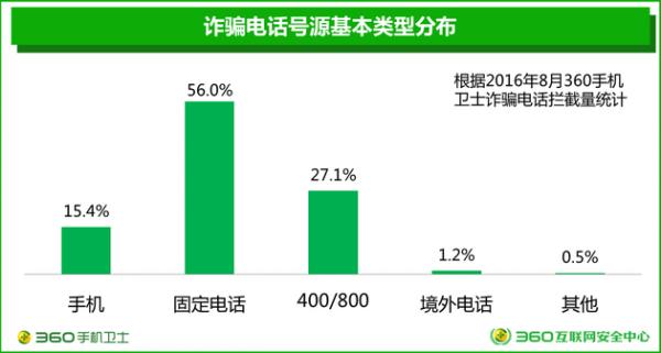 360发布电信诈骗形势报告:来自虚商的诈骗号码占比3.6%的照片 - 6