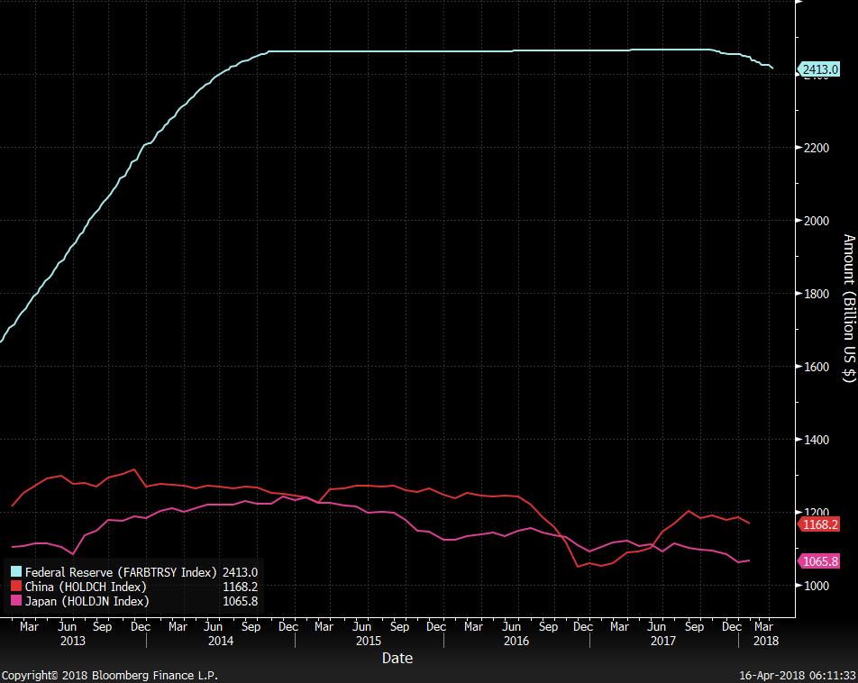 贸易战阴影下,中国为何加速购买美国国债?