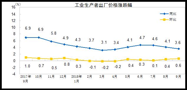 统计局:中国9月PPI同比上涨3.6%环比上涨0.6%