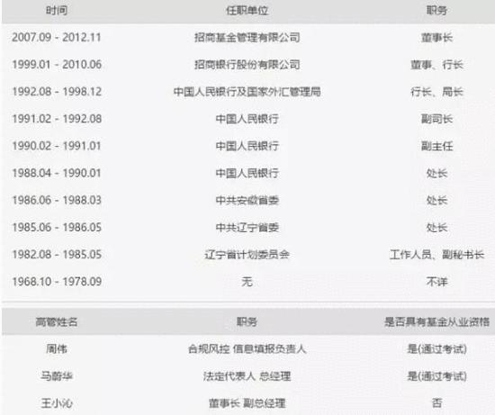前招行行长马蔚华旗下私募基金完成备案