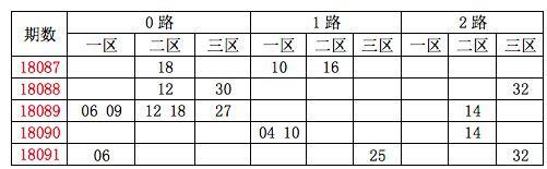 [龙天]双色球18092期分析:质数胆码19 23 29