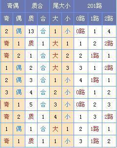 [菏泽]双色球18113期:龙头02 04凤尾30 33