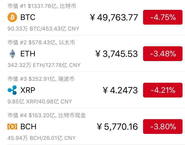 """比特币单周跌两成 虚拟货币""""泡沫论""""再起"""