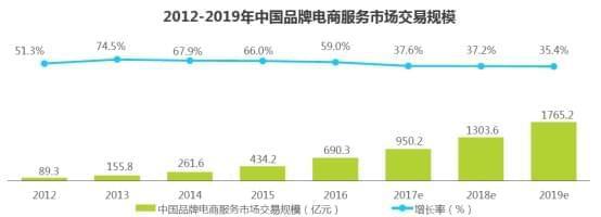 电商网络_2017中国品牌电商服务行业研究报告:宝尊市场份额增至25%