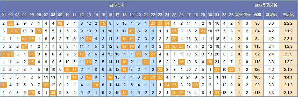 [韩鸷]双色球113期黄金点分析(上期中4+1)