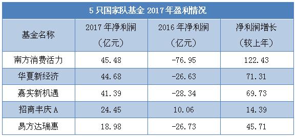 国家队基金合计赚近175亿 清仓减持三季度重仓股