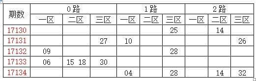 [龙天]双色球17135期推荐:质数胆码01 03 07