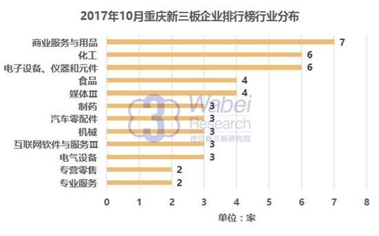 2017年10月重庆新三板企业排行榜行业分布(挖贝新三板研究院制图)