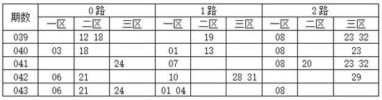 [码上飞]双色球18044期012路分析:0路码09 15 27