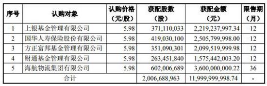 海航科技第4个跌停血拼 国华人寿中信证券等股东惨亏