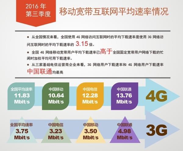 我国宽带网速全面提升,4G下载速率均值超11Mbit/s的照片 - 2