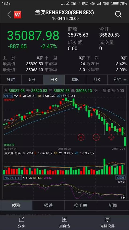 3天暴跌1200点 港股惊魂全球股市大震荡!