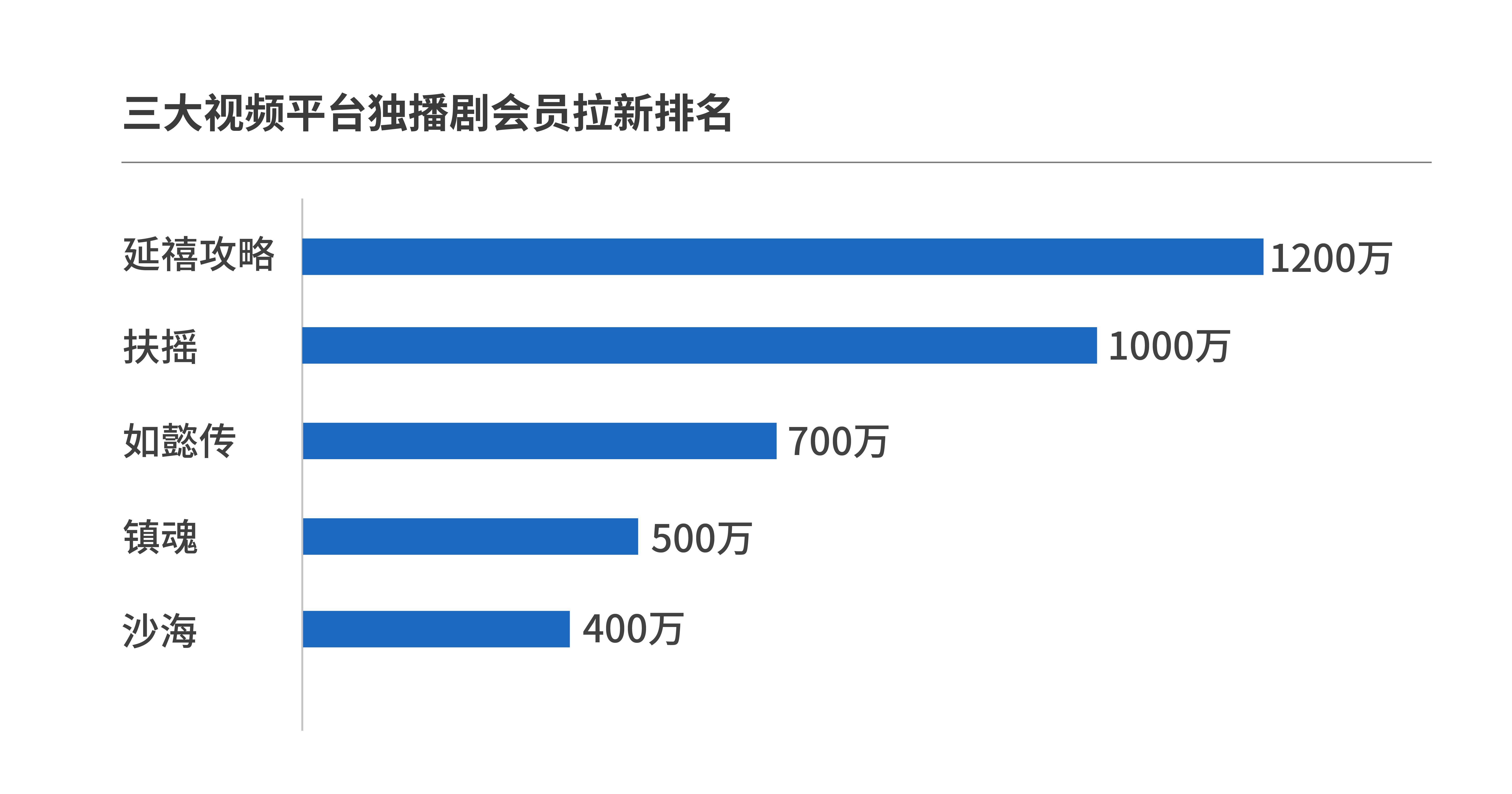 三大视频平台独播剧厮杀:四部剧带来3400万会员