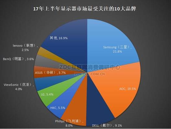 二,2017年1-6月中国显示器市场关注度调研分析报告 • 2017年中