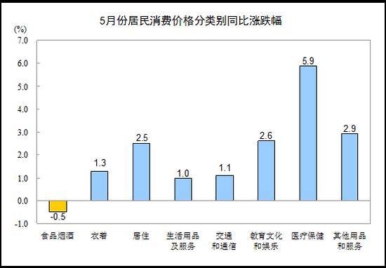 2017年5月份居民消费价格同比上涨1.5%