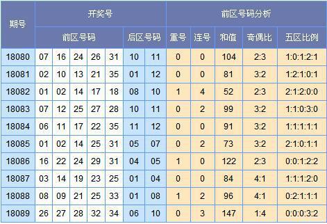 [苏会文]大乐透第18090期预测:和值参考90-115点