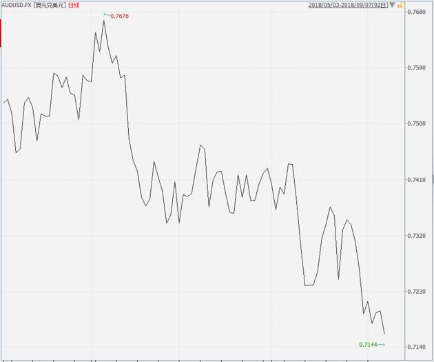 澳元曾与美元并肩 如今贬值幅度堪比印尼盾