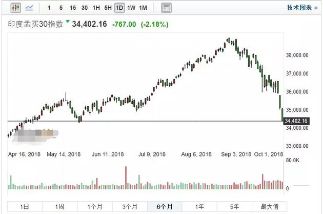 惨遭强势美元收割 股汇双杀!印度也扛不住了!