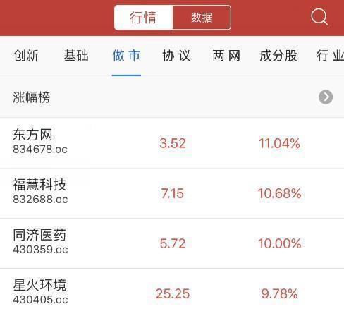 收评:新三板做市指数8连阴跌0.04% 东方网做市成交1.6亿