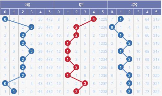 [水上黄昏]大乐透18119期012路预测:2路出号积极