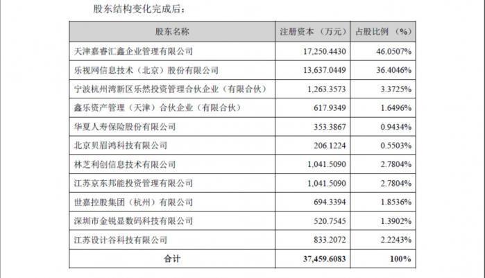 融創再戰樂視網,7.7億拿下電視、影業大多數股權