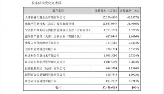 融创再战乐视网,7.7亿拿下电视、影业大多数股权