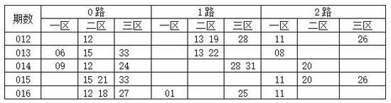 [码上飞]双色球18017期012路分析:1路码09 18 30