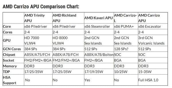 微软封杀7代酷睿/Ryzen用Windows 7 误伤AMD六代APU的照片 - 2