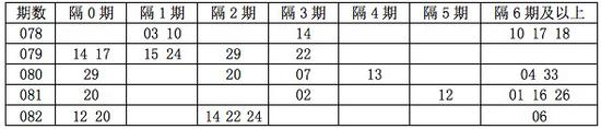 [程程]双色球18083期遗漏分析:隔4期码看10 18