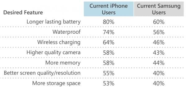 调查显示近半数三星Galaxy Note用户有意愿购入iPhone 7的照片 - 2