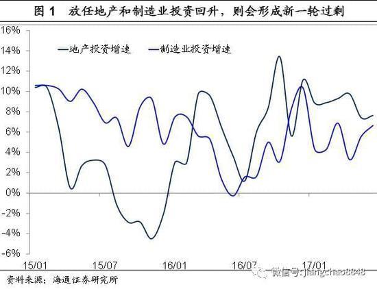 姜超:若放任地产投资回升 将形成新一轮库存问题