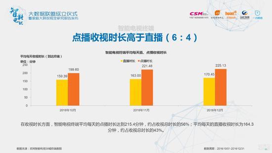 在收视时长方面,智能电视终端平均每天的点播时长达到215.4分钟,约占收视总时长的56%;平均每天的直播收视时长为164.3 分钟,约占收视总时长的43%。