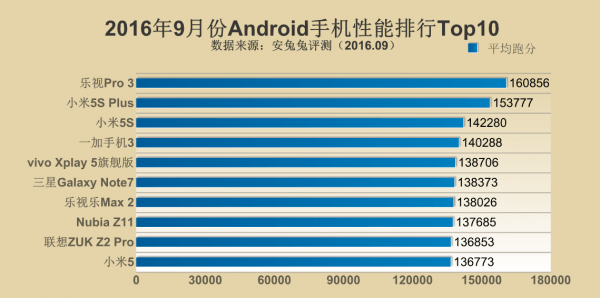 安兔兔公布2016年9月手机性能排行Top10的照片 - 3