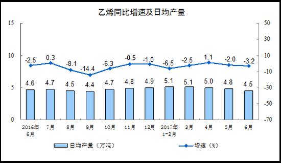 国家统计局:6月规模以上工业增加值增长7.6%