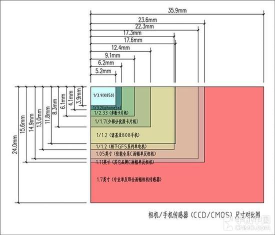 相机/手机传感器尺寸对比
