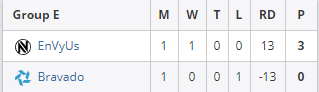 CSGO:WESG世界总决赛首日战况 VG遗憾出局
