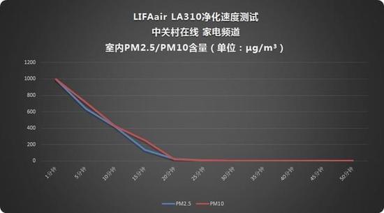 高端品牌主流价格 LIFAair全新除霾加强型LA310 空气净化器首评
