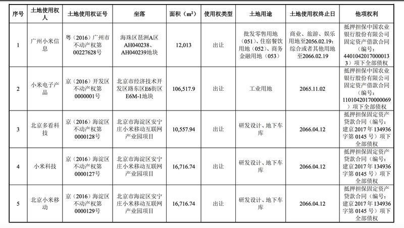 小米联合华润26.57亿北京买地,只为新建办公区