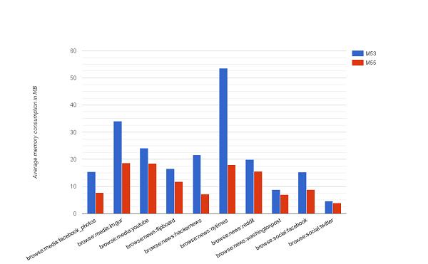 Chrome 55较Chrome 53节省了35%-50%的内存资源的照片 - 2