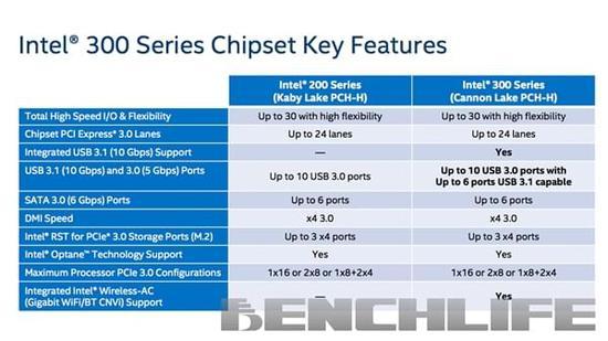 开始反制Intel 300系芯片组规格曝光