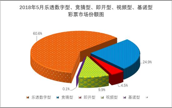财政部:5月全国共销售彩票406.89亿 同比增长7.9%