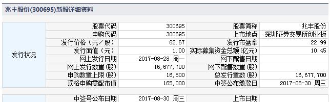 新股提示:兆丰股份今申购 电工合金等3股缴款