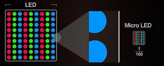 比OLED/LCD更胜一筹 Micro LED显示技术了解下