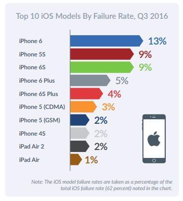 报告显示Android设备比iPhone更可靠的照片 - 2