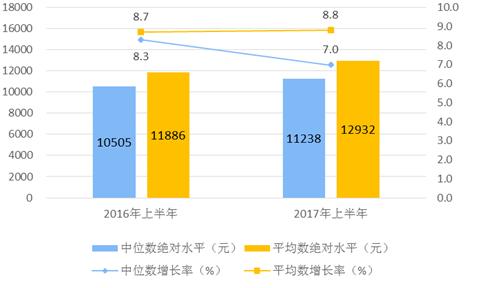 2017年上半年居民收入和消费支出情况