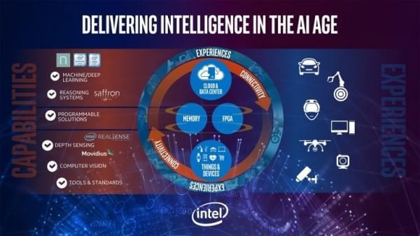 英特尔研发AI专用处理器 性能比GPU提升100倍的照片 - 2