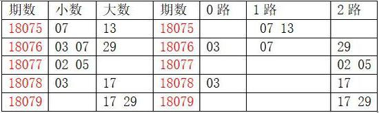 [龙天]双色球18080期分析:质数胆码13 19 31